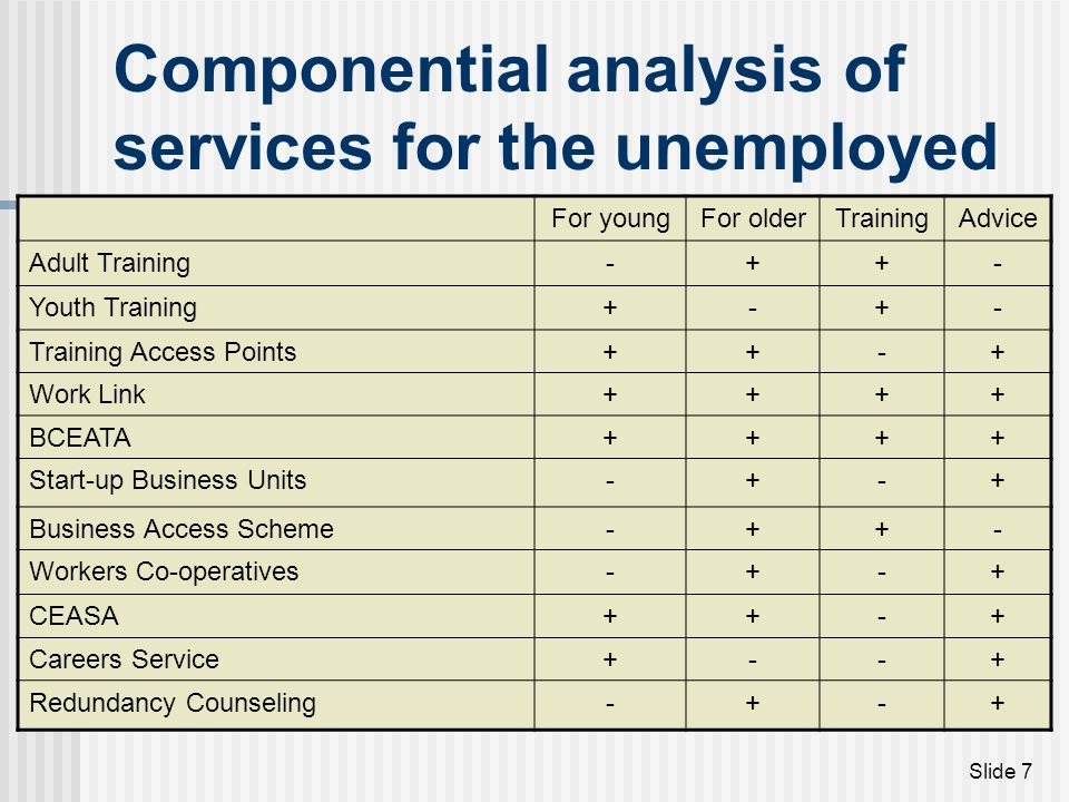 Componential analysis of services for the unemployed