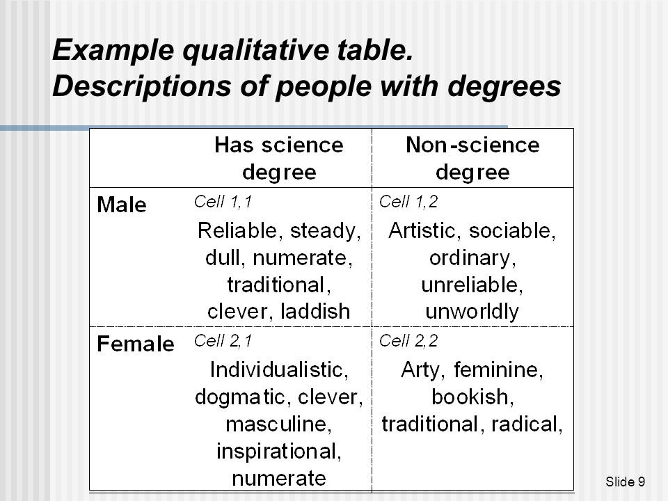 Example qualitative table. Descriptions of people with degrees