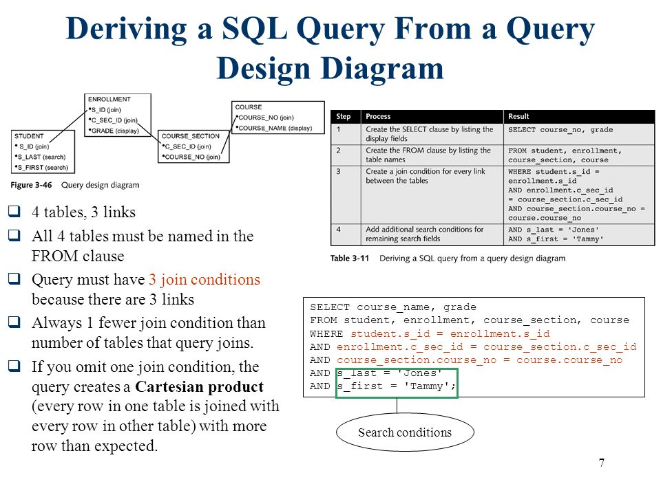 Deriving a SQL Query From a Query Design Diagram