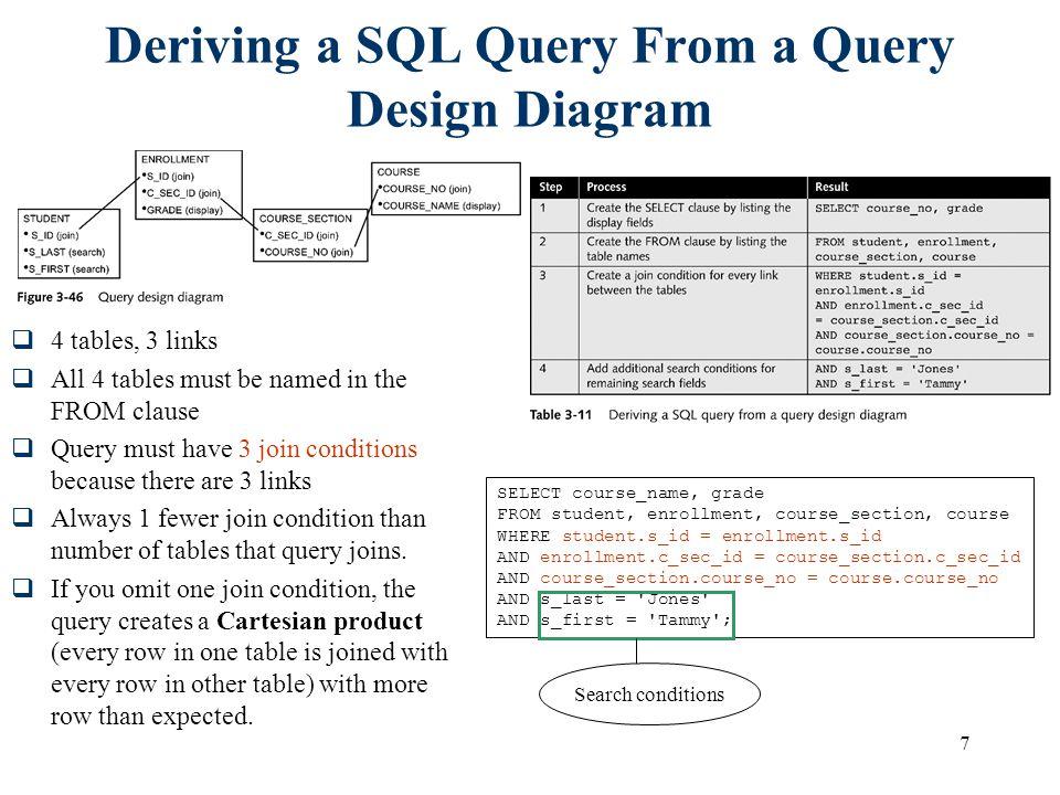 Deriving a SQL Query From a Query Design Diagram