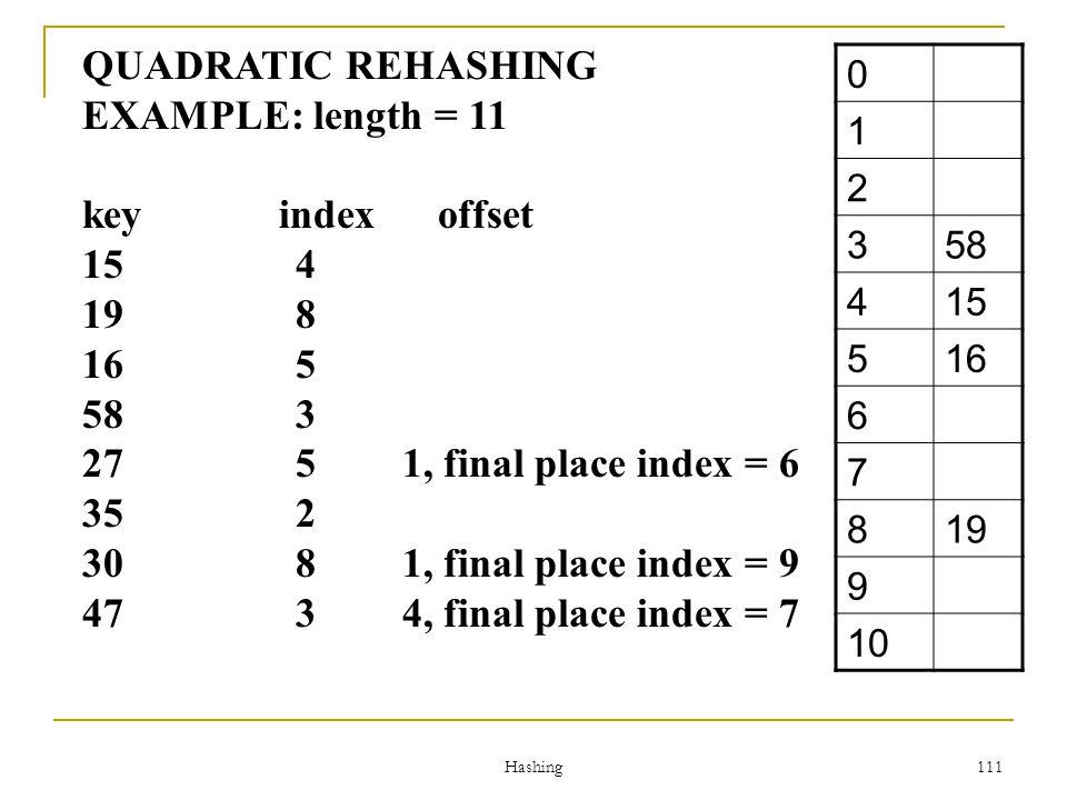 QUADRATIC REHASHING EXAMPLE: length = 11 key index offset 15 4 19 8