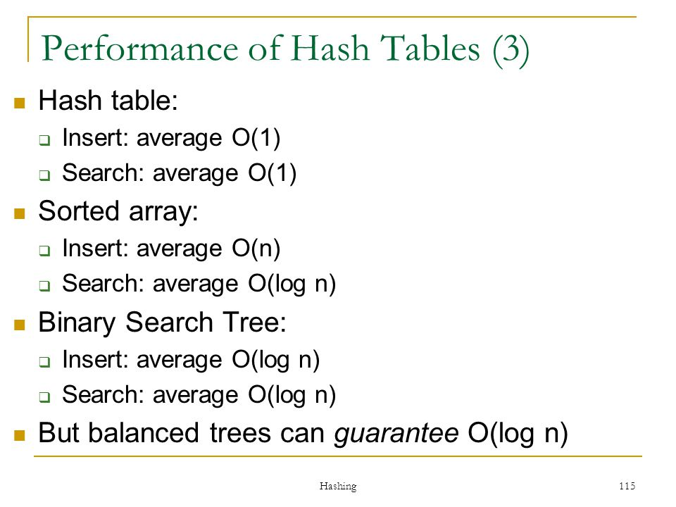 Performance of Hash Tables (3)