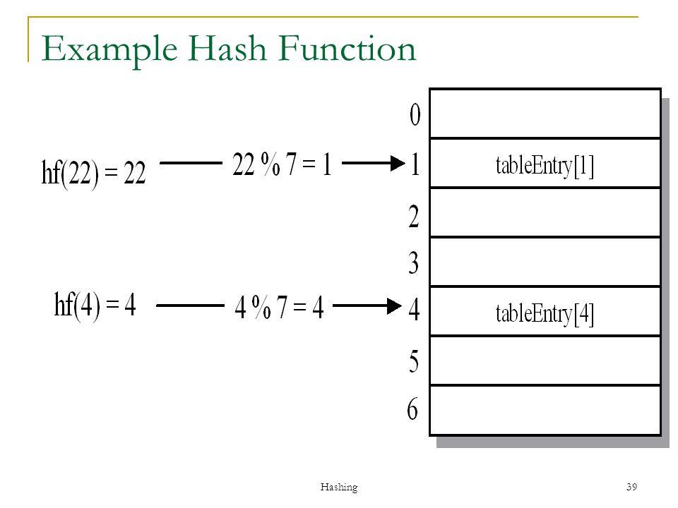 Example Hash Function Hashing
