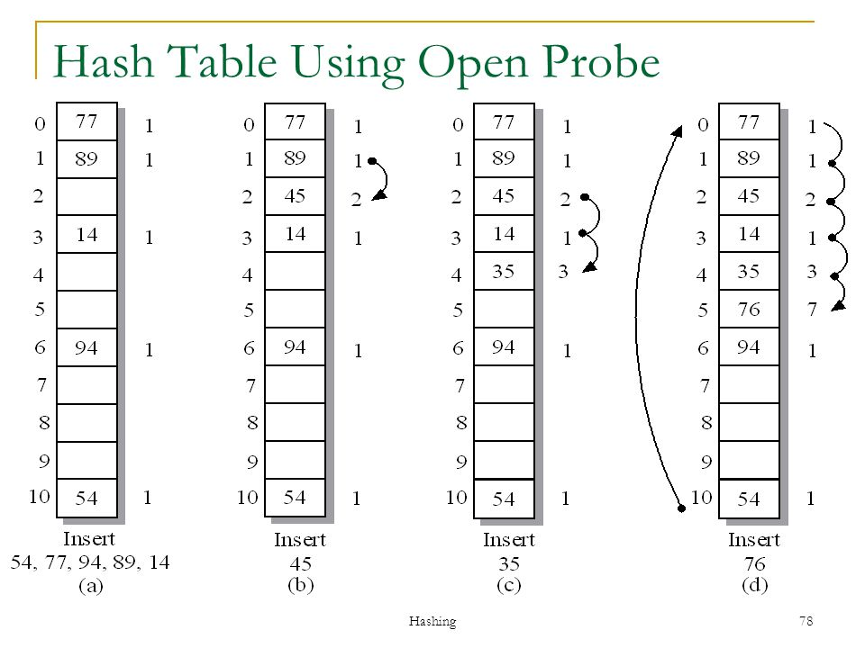 Hash Table Using Open Probe Addressing Example