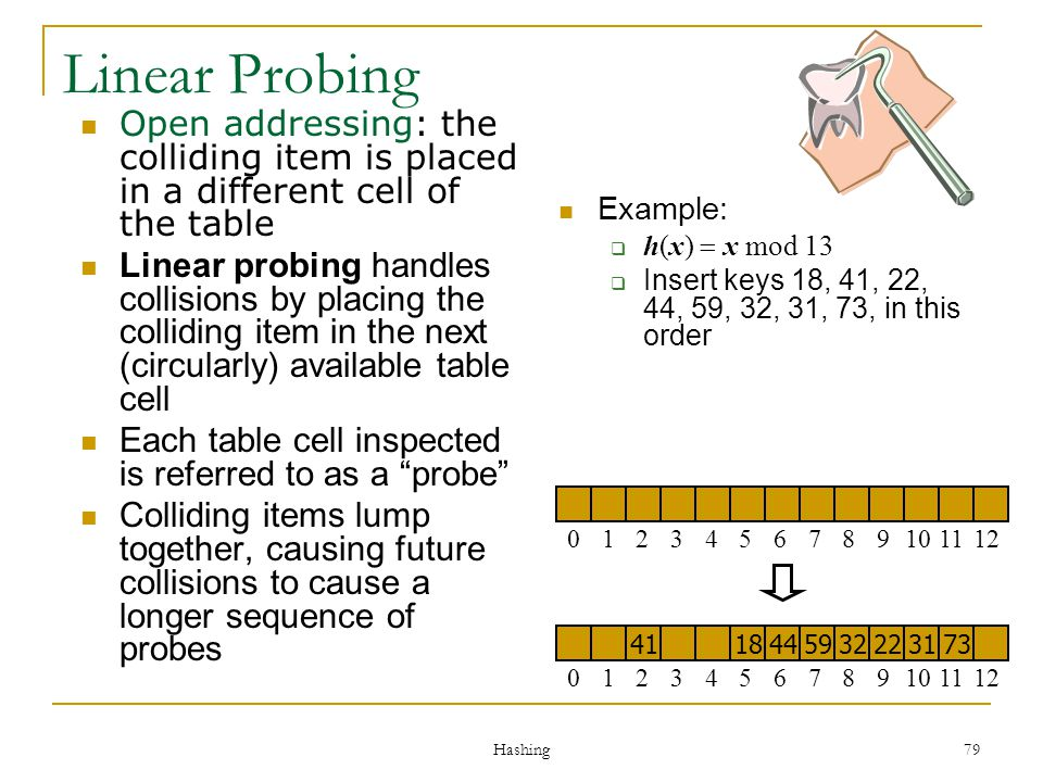 Linear Probing Open addressing: the colliding item is placed in a different cell of the table.
