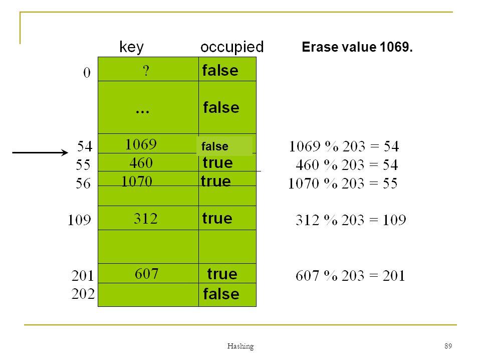 Erase value 1069. false Hashing