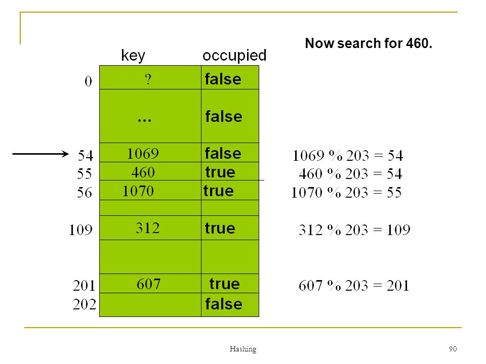 Now search for 460. Hashing