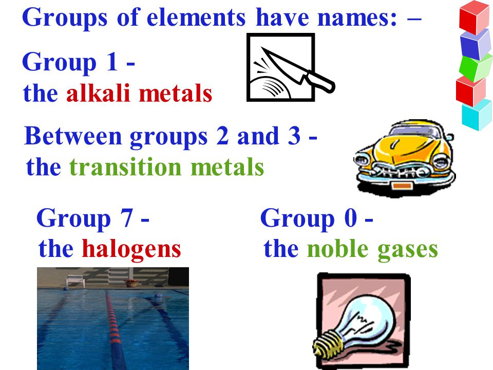 Groups of elements have names: –