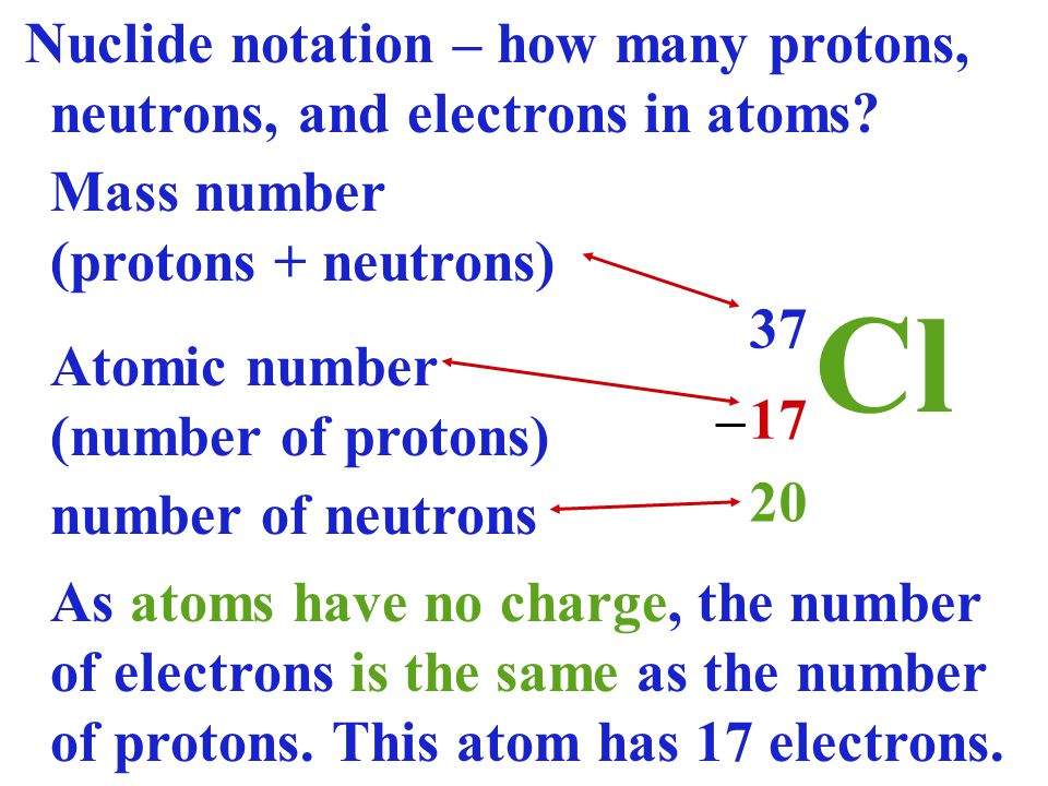 Nuclide notation – how many protons, neutrons, and electrons in atoms