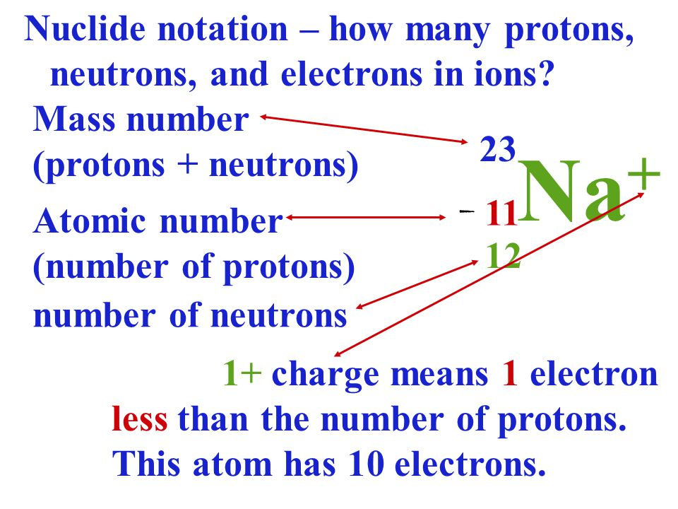 Nuclide notation – how many protons, neutrons, and electrons in ions