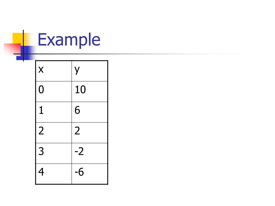 Example x y 10 1 6 2 3 -2 4 -6