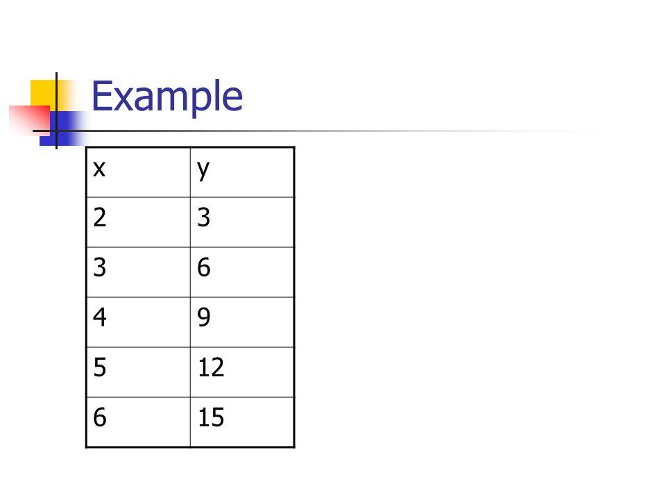 Example x y 2 3 6 4 9 5 12 15