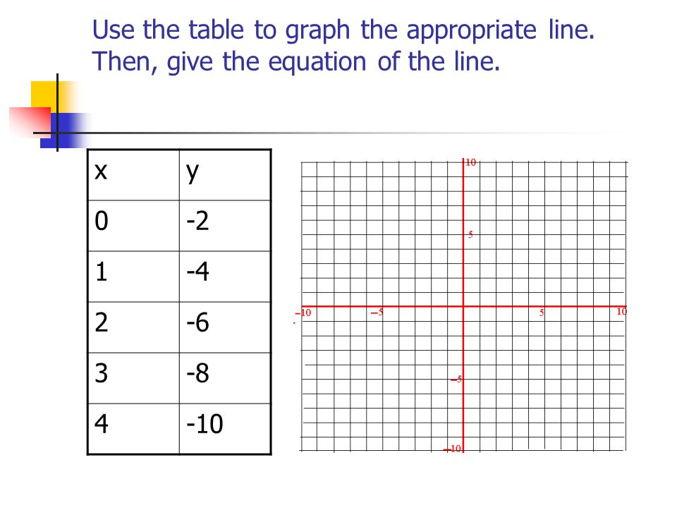 Writing equations from tables ppt download for Table 6 3 gives the mean distance