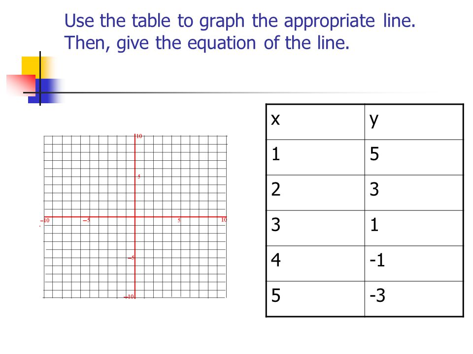 Use the table to graph the appropriate line
