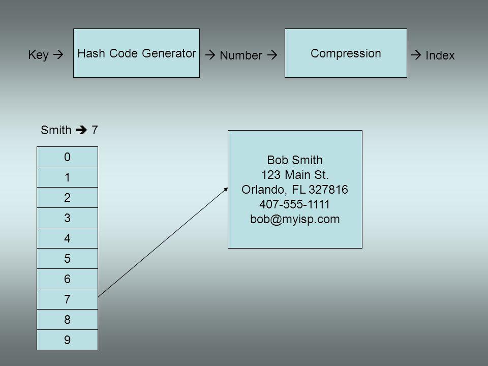 Hash Code Generator Compression. Key   Number   Index. Smith  7. Bob Smith. 123 Main St.