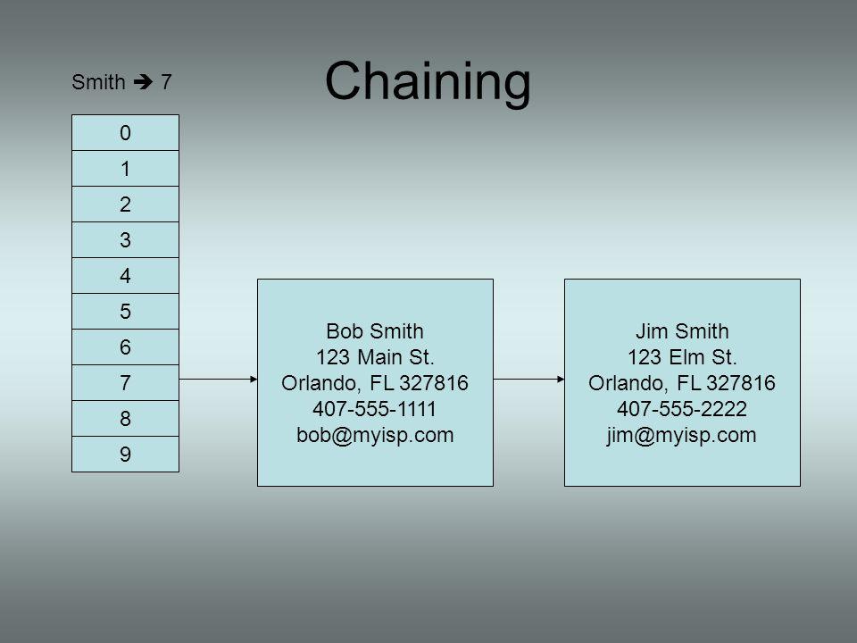 Chaining Smith  7 1 2 3 4 Bob Smith 123 Main St. Orlando, FL 327816