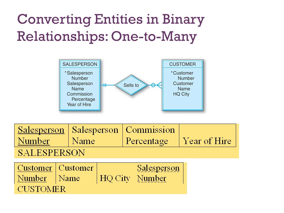 binary database relationship diagram