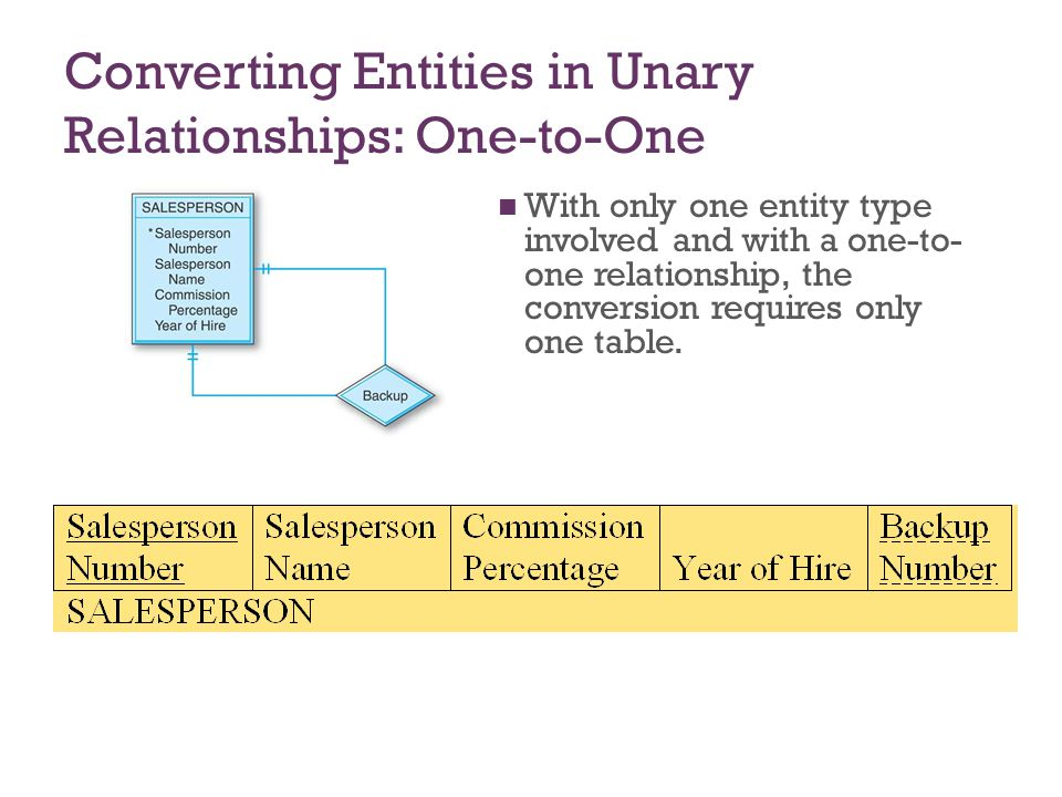 Converting Entities in Unary Relationships: One-to-One