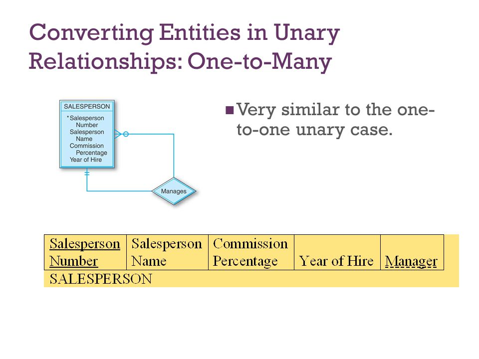 Converting Entities in Unary Relationships: One-to-Many