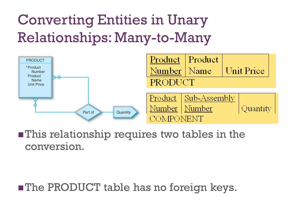 Converting Entities in Unary Relationships: Many-to-Many