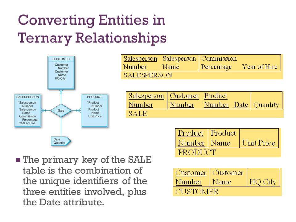 Converting Entities in Ternary Relationships