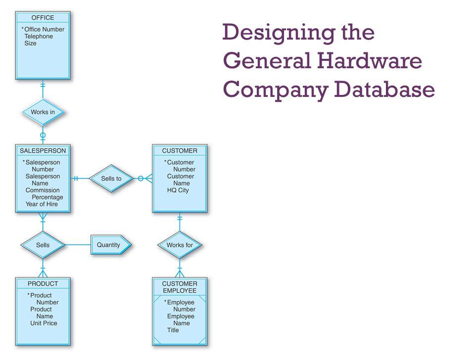 Designing the General Hardware Company Database