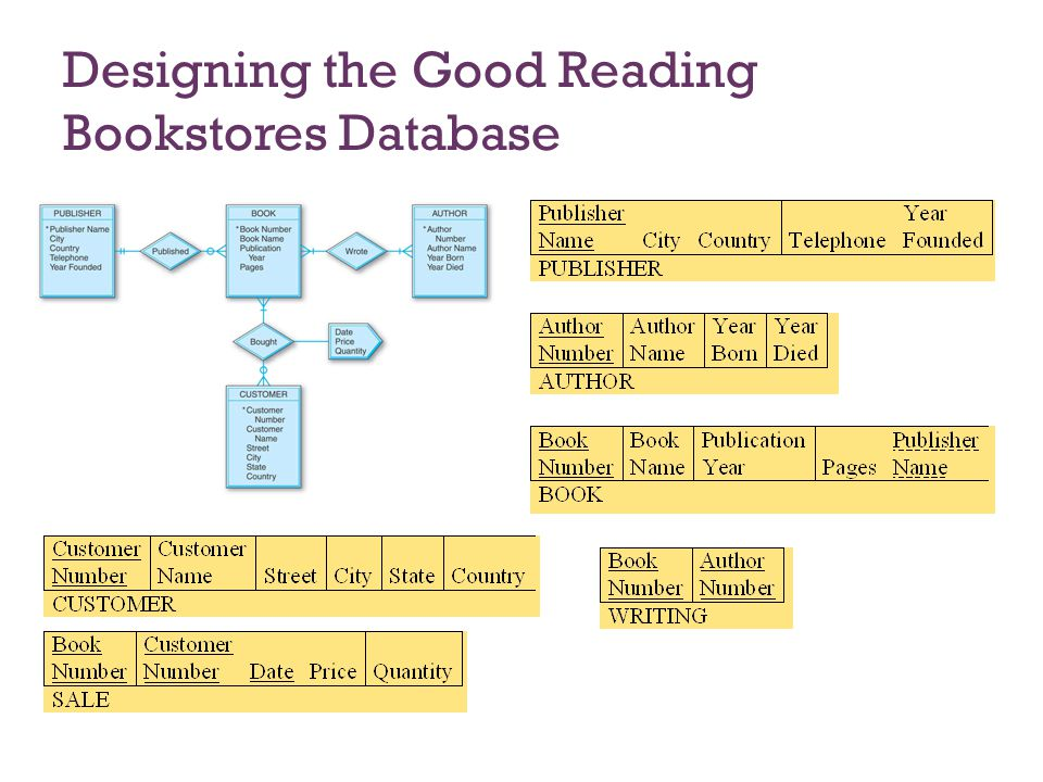 factors of good database design Individual database models are designed based on the rules and concepts of   you may choose to describe a database with any one of these depending on  several factors  this model is good for describing many real-world  relationships.