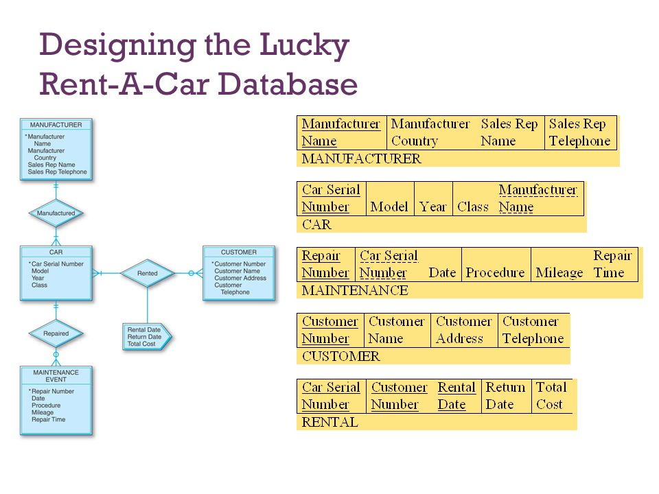 Designing the Lucky Rent-A-Car Database
