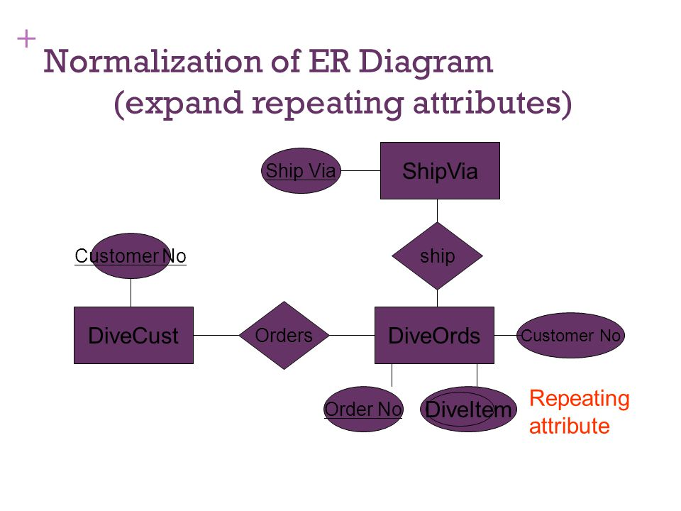 Normalization of ER Diagram (expand repeating attributes)