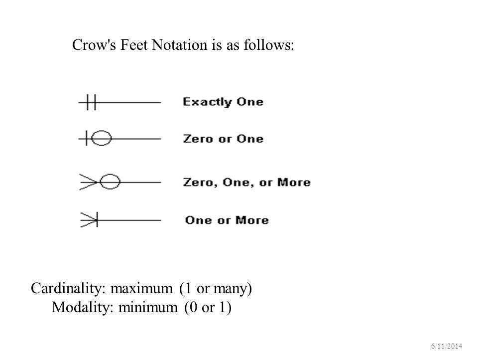 Crow s Feet Notation is as follows: