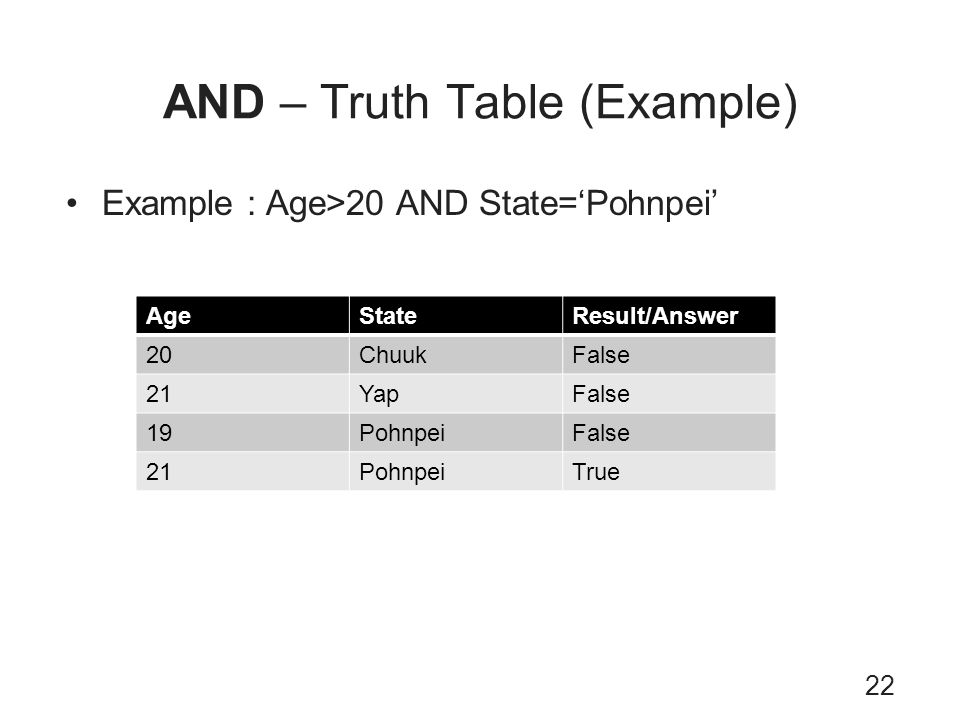 AND – Truth Table (Example)