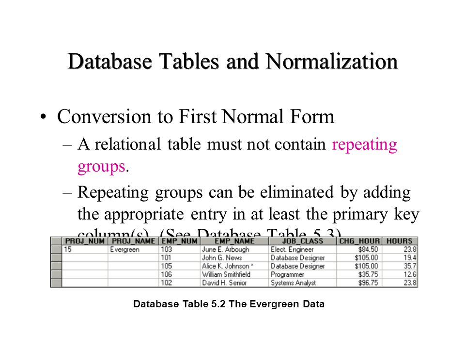 Database tables and normalization ppt download for Table normalization