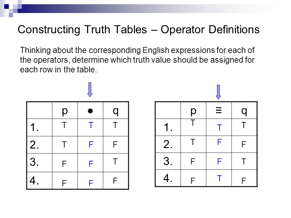 Constructing Truth Tables – Operator Definitions