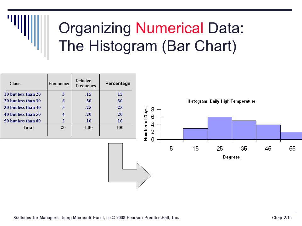 Organizing Numerical Data: The Histogram (Bar Chart)
