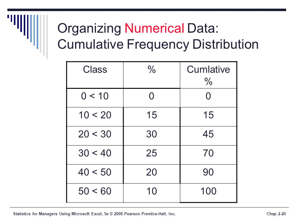 Organizing Numerical Data: Cumulative Frequency Distribution