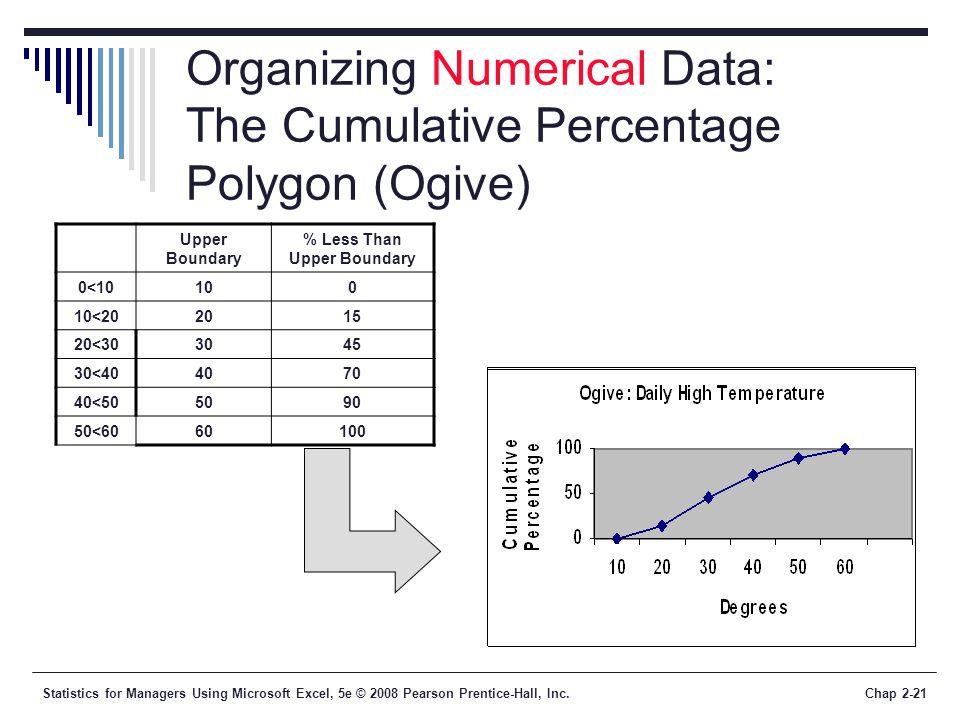 Organizing Numerical Data: The Cumulative Percentage Polygon (Ogive)