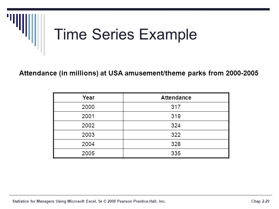 Time Series Example Attendance (in millions) at USA amusement/theme parks from 2000-2005. Year. Attendance.