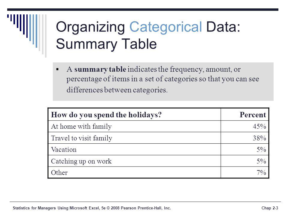 Organizing Categorical Data: Summary Table