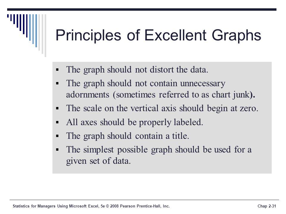 Principles of Excellent Graphs
