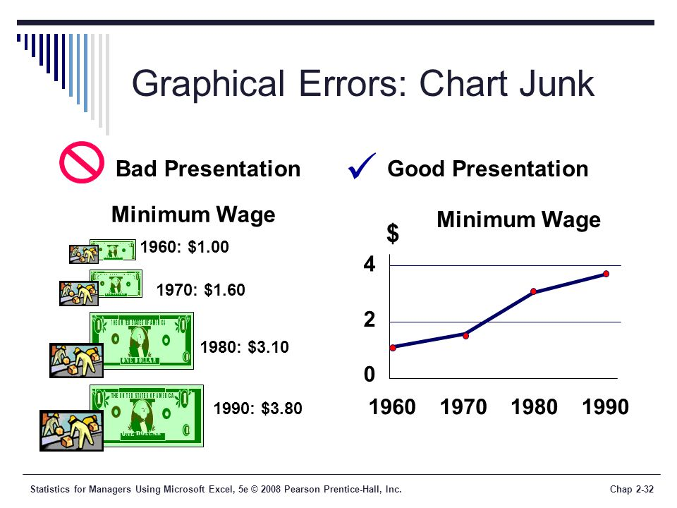 Graphical Errors: Chart Junk