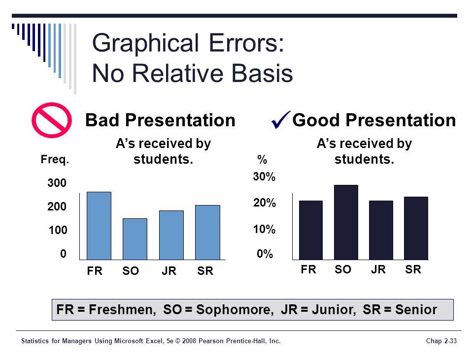Graphical Errors: No Relative Basis