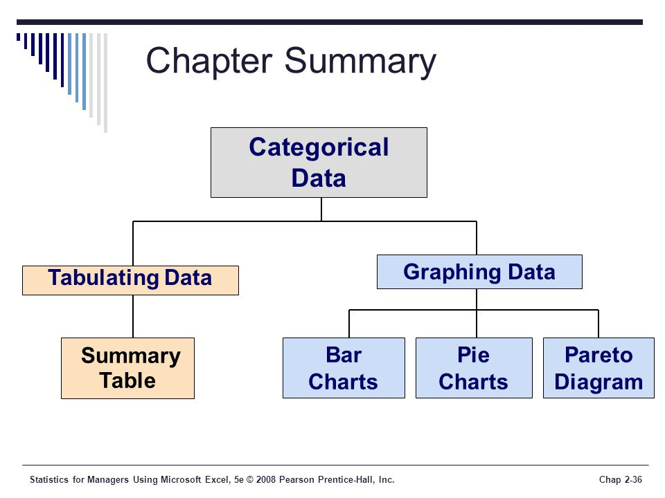 Chapter Summary Categorical Data Summary Table Graphing Data