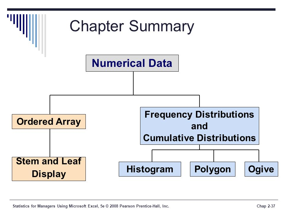 Frequency Distributions and Cumulative Distributions