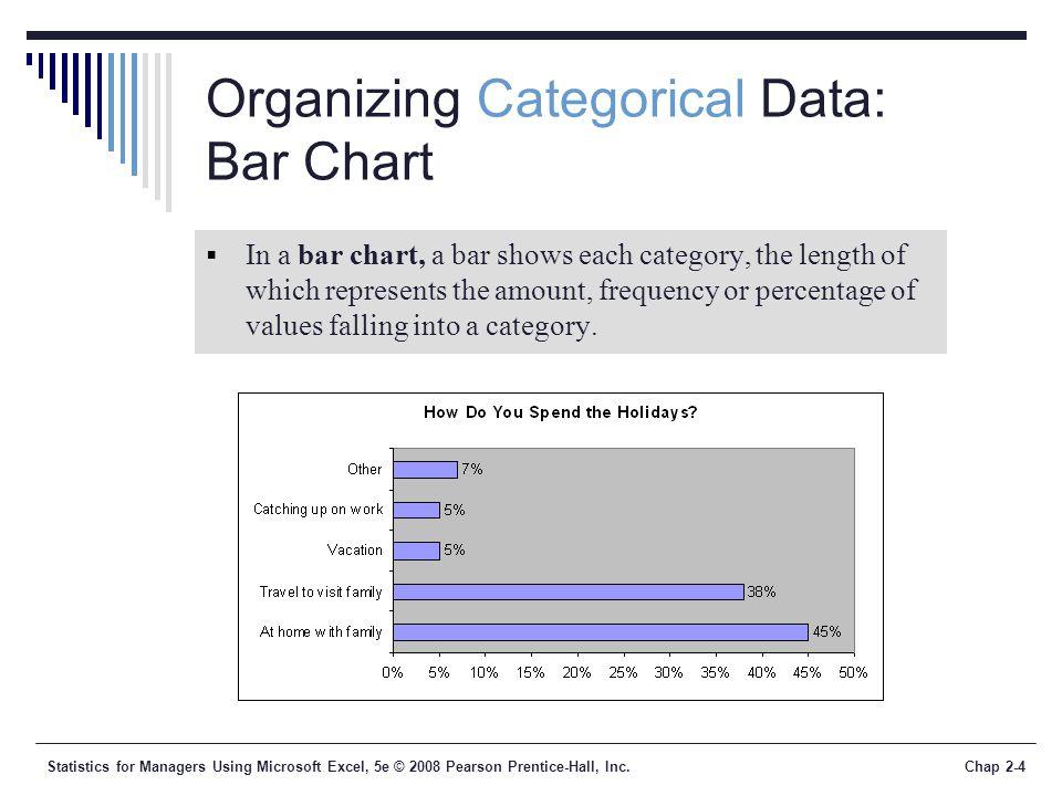 Organizing Categorical Data: Bar Chart