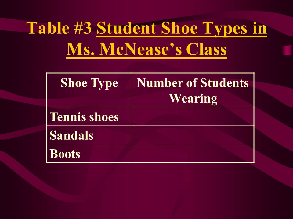 Table #3 Student Shoe Types in Ms. McNease's Class