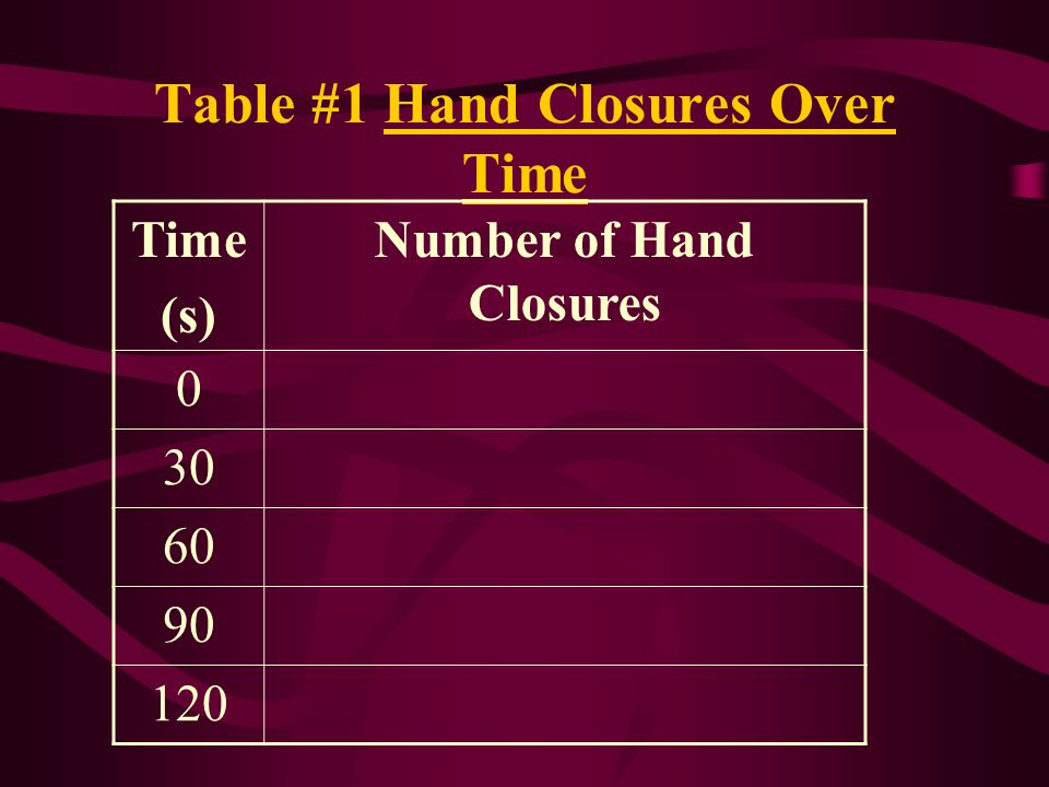 Table #1 Hand Closures Over Time