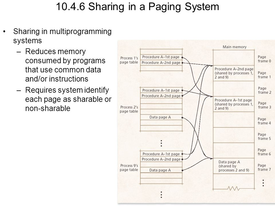 10.4.6 Sharing in a Paging System