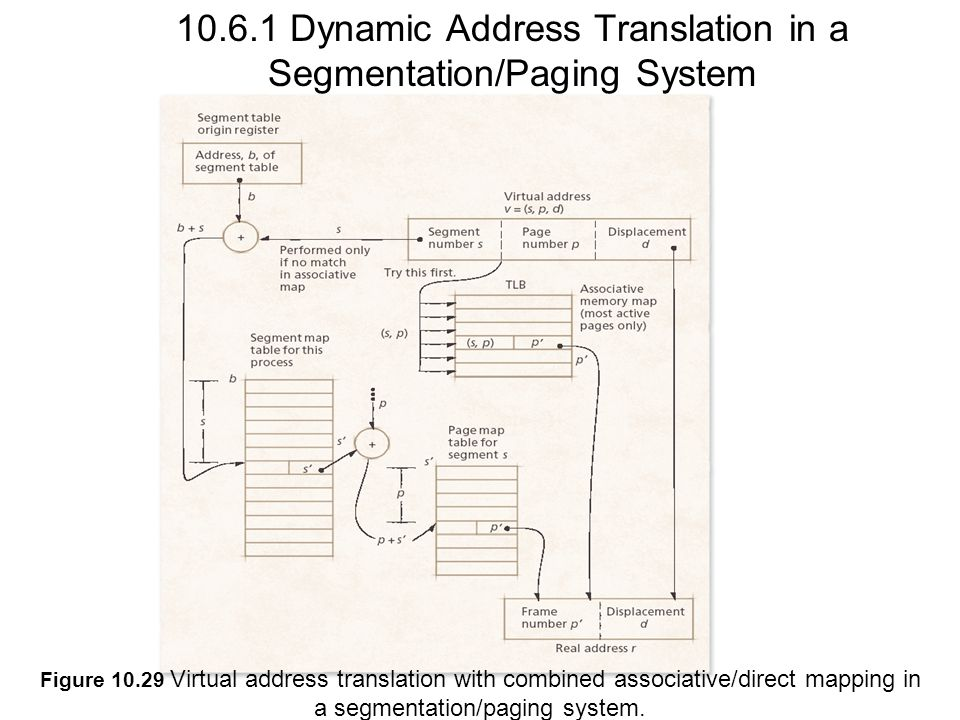 10.6.1 Dynamic Address Translation in a Segmentation/Paging System