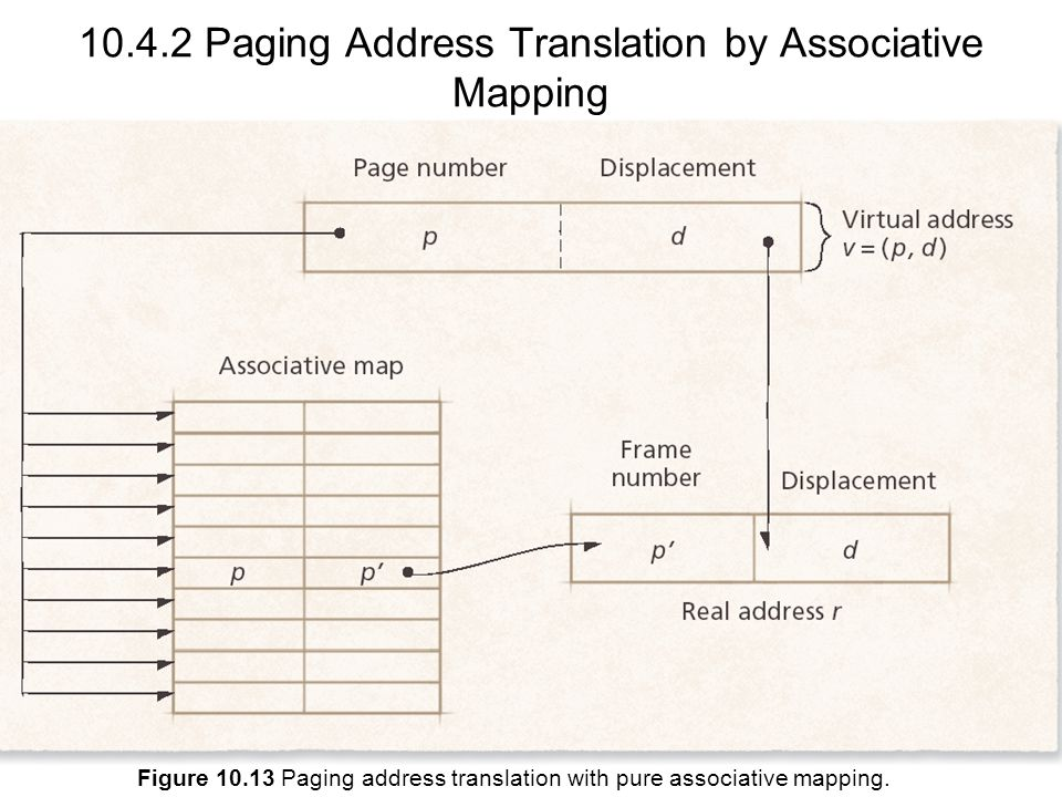 10.4.2 Paging Address Translation by Associative Mapping
