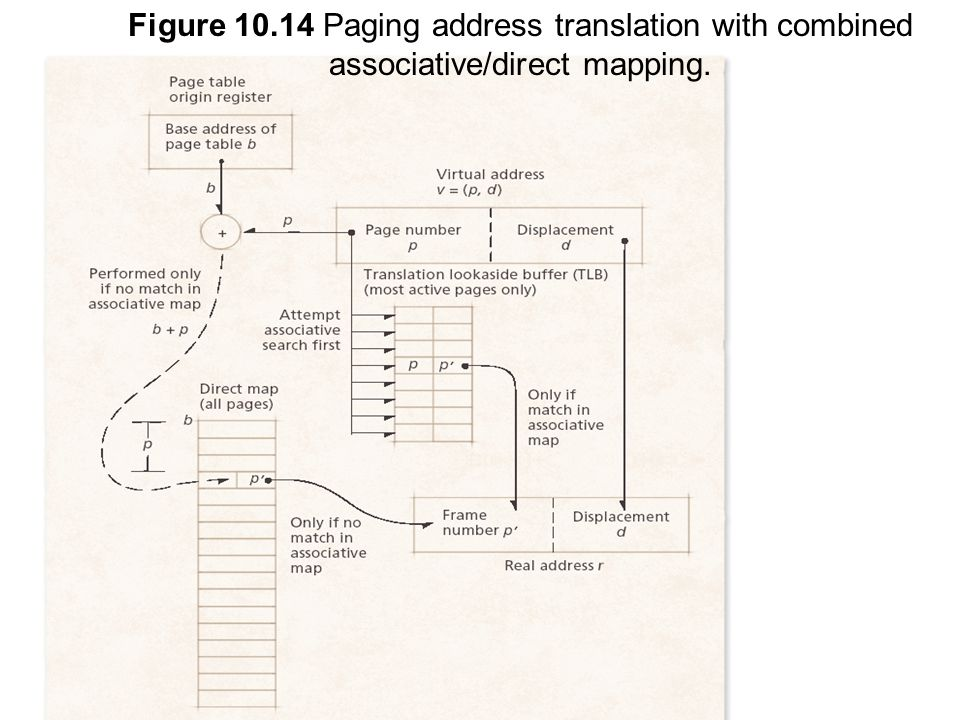 Figure 10.14 Paging address translation with combined associative/direct mapping.